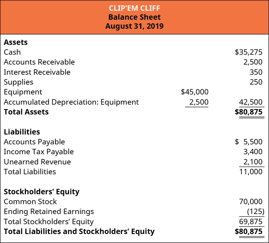 Clip'em Cliff, Balance Sheet, For the Month Ended August 31, 2019.