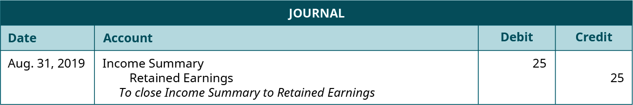 "Journal entry for August 31, 2019 debiting Income Summary and crediting Retained Earnings each for 25. Explanation: ""To close Income Summary to Retained Earnings."""