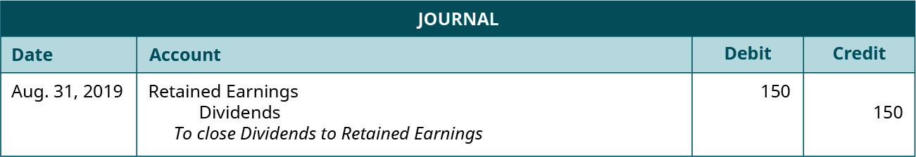 "Journal entry for August 31, 2019 debiting Retained earnings and crediting Dividends each for 150. Explanation: ""To close Dividends to Retained Earnings."""