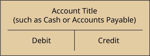 A representation of a T-account.