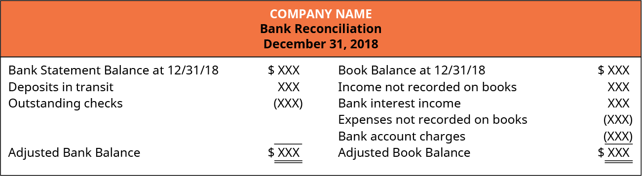 Company Name, Bank Reconciliation, December 31, 2018