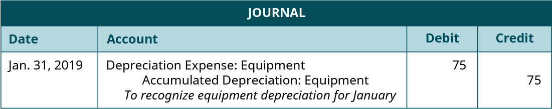 """Journal entry, dated January 31, 2019. Debit Depreciation Expense: Equipment 75. Credit Accumulated Depreciation: Equipment 75. Explanation: """"To recognize equipment depreciation for January."""""""