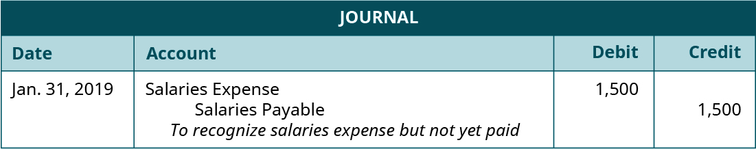 """Journal entry, dated January 31, 2019. Debit Salaries Expense 1,500. Credit Salaries Payable 1,500. Explanation: """"To recognize salaries expense but not yet paid."""""""