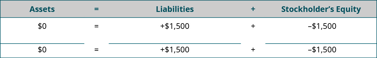 Heading: Assets equal Liabilities plus Stockholders' Equity. Below the heading: $0 under Assets; plus $1,500 under Liabilities; minus $1,500 under Stockholders' Equity. Horizontal lines under Assets, Liabilities, and Stockholders' Equity. Totals: $0 under Assets; plus $1,500 under Liabilities; minus $1,500 under Stockholders' Equity.