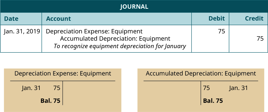 """Journal entry, dated January 31, 2019. Debit Depreciation Expense: Equipment 75. Credit Accumulated Depreciation: Equipment 75. Explanation: """"To recognize equipment depreciation for January."""" Below the Journal, two T-accounts. Left T-account labeled Depreciation Expense Equipment; January 31 debit entry 75; debit balance 75. Right T-account labeled Accumulated Depreciation Equipment; January 31 credit entry 75; credit balance 75."""