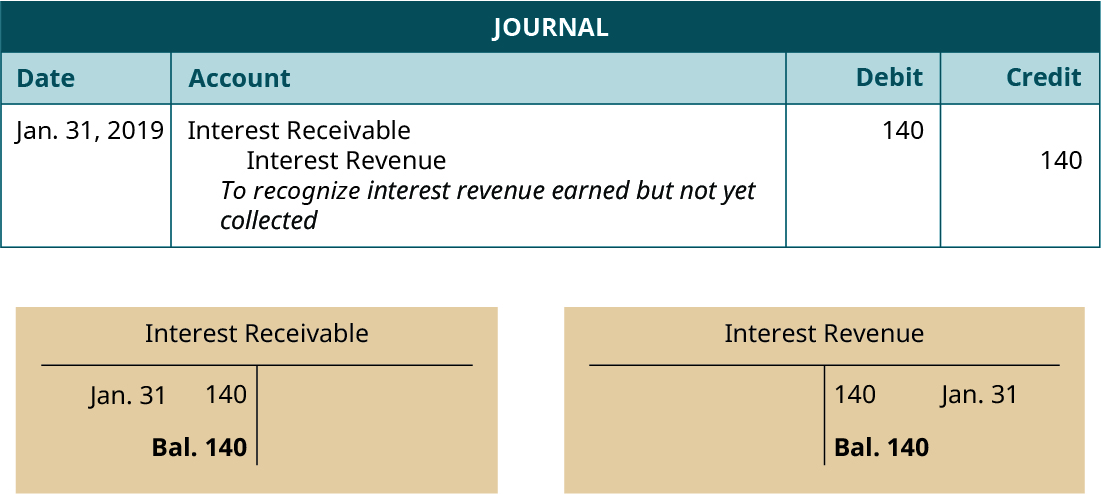 """Journal entry, dated January 31, 2019. Debit Interest Receivable 140. Credit Interest Revenue 140. Explanation: """"To recognize interest revenue earned but not yet collected."""" Below the Journal, two T-accounts. Left T-account labeled Interest Receivable; January 31 debit entry 140; debit balance 140. Right T-account labeled Interest Revenue; January 31 credit entry 140; credit balance 140."""