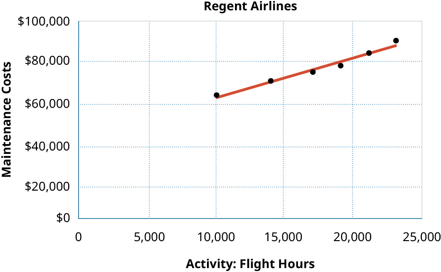A scatter graph showing Maintenance Costs on the y axis and Activity: Flight Hours on the x axis.