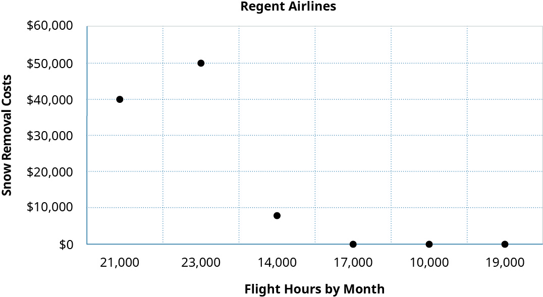 A scatter graph showing Snow Removal Costs on the y axis and Flight Hours by Month on the x axis.