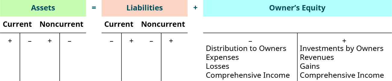 Diagram of the accounting equation. Read Long Description.