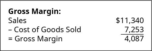 Gross Margin calculation: Sales of $11,340 minus Cost of Goods Sold 7,253 equals Gross Margin of 4,087.