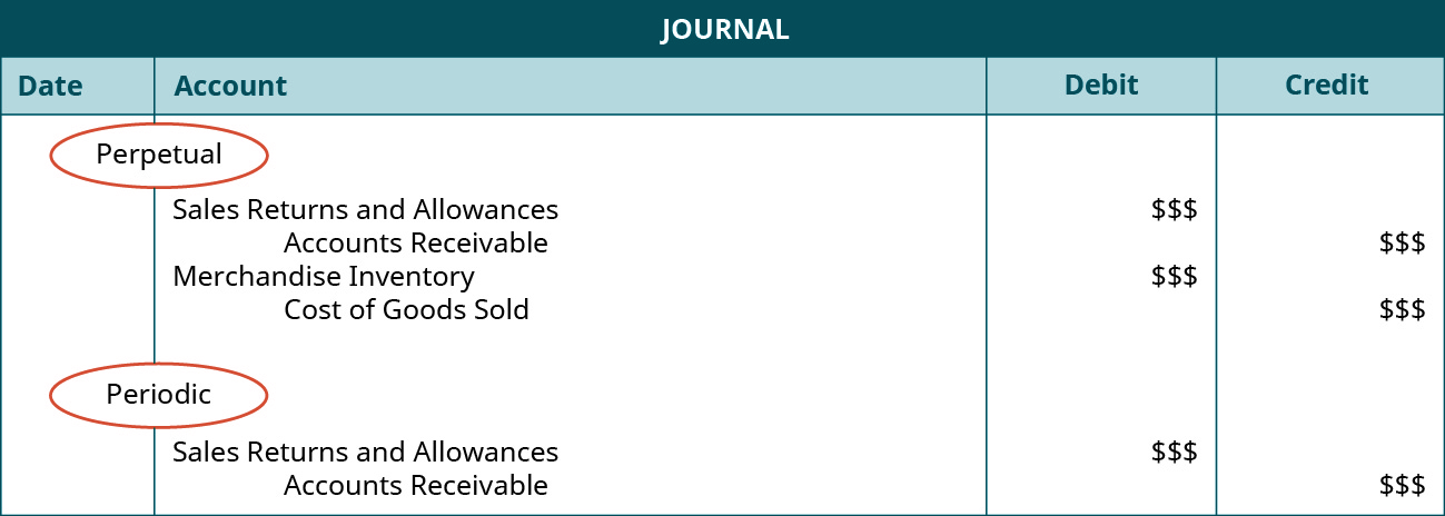 """A journal entry shows a debit to Sales Returns and Allowances for $$$ and credit to Accounts Receivable for $$$, and then a credit to Merchandise Inventory for $$$ and credit to Cost of Goods Sold for $$$ under the heading of """"Perpetual,"""" followed by a debit to Sales Returns and Allowances for $$$ and credit to Accounts Receivable for $$$ under the heading of """"Periodic."""""""