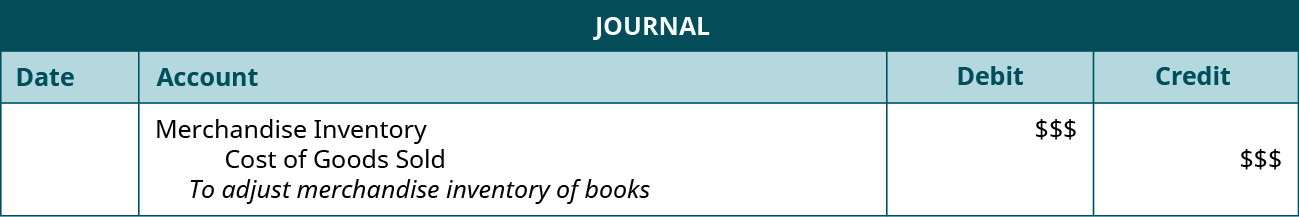 """A journal entry shows a debit to Merchandise Inventory for $$$ and credit to Cost of Goods Sold for $$$ with the note """"to adjust Merchandise Inventory of books."""""""