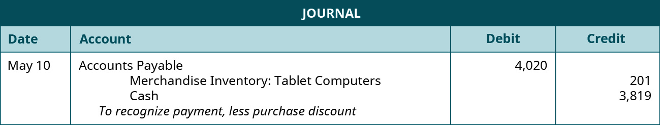 "A journal entry shows a debit to Accounts Payable for $4,020 and credits to Merchandise Inventory: Tablet computers and Cash for $201 and $3,819, respectively, with the note ""to recognize payment, less purchase discount."""