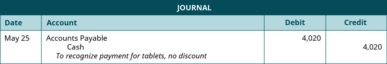 "A journal entry shows a debit to Accounts Payable for $4,020 and credit to Cash for $4,020 with the note ""to recognize payment for tablets, no discount."""