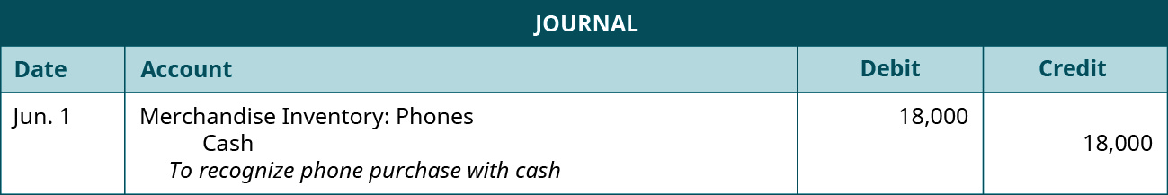 "A journal entry shows a debit to Merchandise Inventory: Phones for $18,000 and credit to Cash for $18,000 with the note ""to recognize phone purchase with cash."""