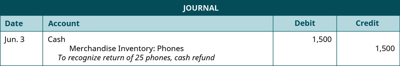 "A journal entry shows a debit to Cash for $1,500 and credit to Merchandise Inventory: Phones for $1,500 with the note ""to recognize return of 25 phones, cash refund."""