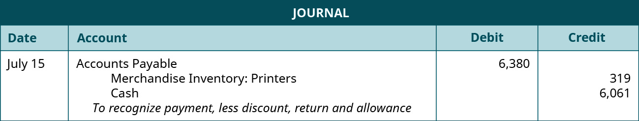 "A journal entry shows a debit to Accounts Payable for $6,380 and credits to Merchandise Inventory: Printers for $319 and Cash for $6,061 with the note ""to recognize payment, less discount, return and allowance."""
