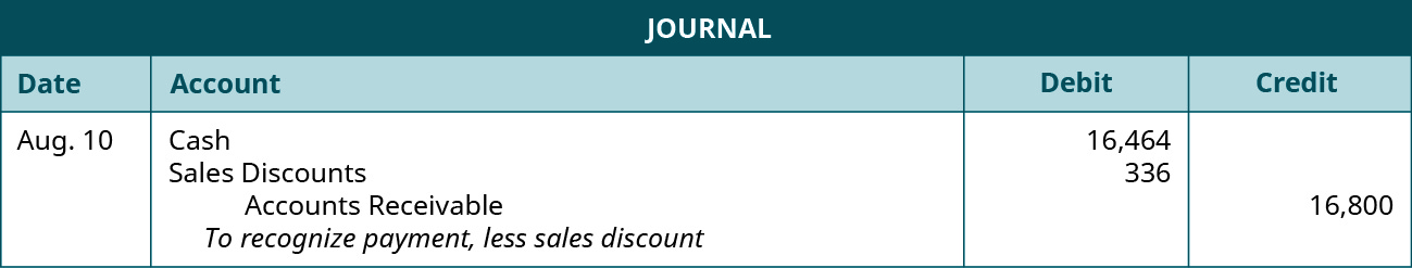 """A journal entry shows debits to Cash for $16,464 and to Sales Discounts for $336 and a credit to Accounts Receivable for $16,800 with the note """"to recognize payment, less sales discount."""""""