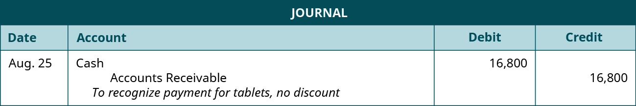 """A journal entry shows a debit to Cash for $16,800 and credit to Accounts Receivable for $16,800 with the note """"to recognize payment for tablets, no discount."""""""