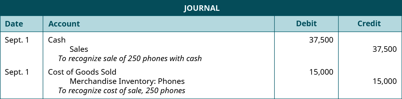 """A journal entry shows a debit to Cash for $37,500 and credit to Sales for $37,500 with the note """"to recognize sale of 250 phones with cash,"""" followed by a debit to Cost of Goods Sold for $12,000 and credit to Merchandise Inventory: Phones for $15,000 with the note """"to recognize cost of sale, 250 phones."""""""