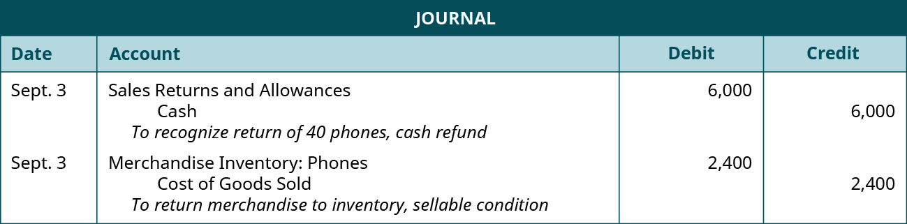 """A journal entry shows a debit to Sales Returns and Allowances for $6,000 and credit to Cash for $6,000 with the note """"to recognize return of 40 phones, cash refund,"""" followed by a debit to Merchandise Inventory: Phones for $2,400 and credit to Cost of Goods Sold for $2,400 with the note """"to return merchandise to inventory, sellable condition."""""""