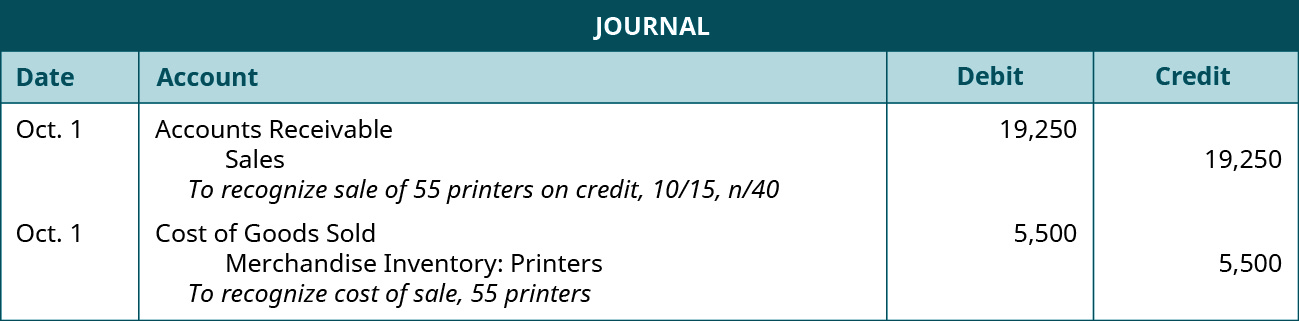 """A journal entry shows a debit to Accounts Receivable for $19,250 and credit to Sales for $19,250 with the note """"to recognize sale of 55 printers on credit, 10 / 15, n / 40,"""" followed by a debit to Cost of Goods Sold for $5,500 and credit to Merchandise Inventory: Printers for $5,500 with the note """"to recognize cost of sale, 55 printers."""""""