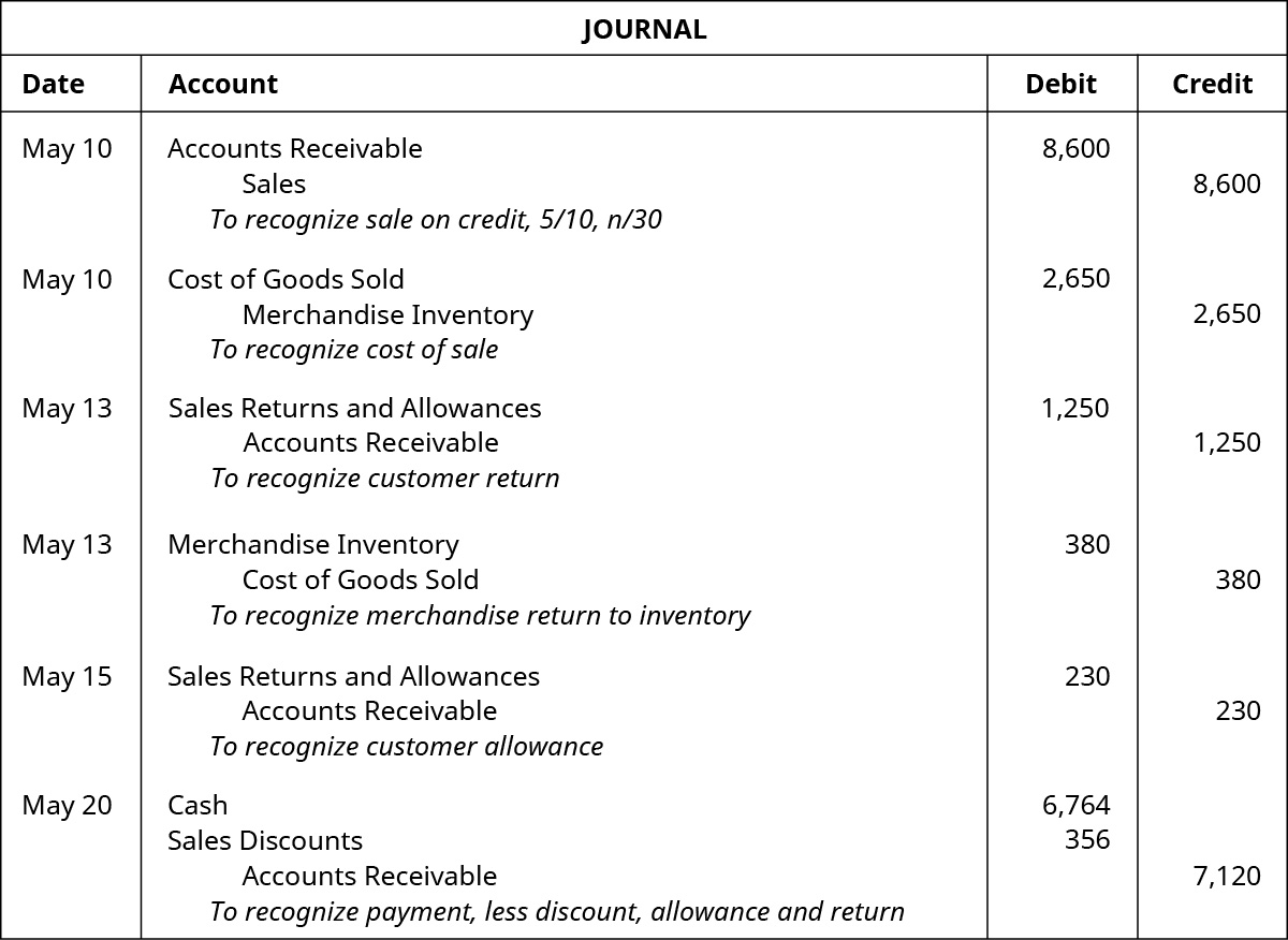 """A journal entry for May 10 shows a debit to Accounts Receivable for $8,600 and credit to Sales for $8,600 with the note """"to recognize sale on credit, 5 / 10, n / 30,"""" followed by a debit to Cost of Goods Sold for $2,650 and credit to Merchandise Inventory for $2,650 with the note """"to recognize cost of sale"""" also on May 10, followed by May 13 entries of a debit to Sales Returns and Allowances for $1,250 and credit to Accounts Receivable for $1,250 with the note """"to recognize customer return"""" and a debit to Merchandise Inventory for $380 and credit to Cost of Goods Sold for $380 with the note """"to recognize merchandise return to inventory,"""" followed by an entry on May 15 of a debit to Sales Returns and Allowance for $230 and a credit to Accounts Receivable for $230 with the note """"to recognize customer allowance,"""" followed by the May 20 entry of debits to Cash for $6,764 and Sales Discounts for $356 and a credit to Accounts Receivable for $7,120 with the note """"to recognize payment, less discount, allowance and return."""""""