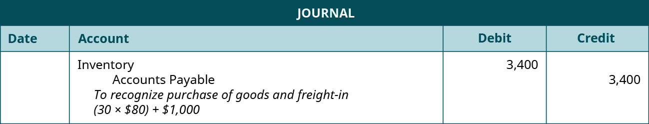 """A journal entry shows a debit to Inventory Expense for $3,400 and credit to Accounts Payable for $3,400 with the note """"to recognize purchase of goods and freight-in (30 × $80) + $1,000"""""""