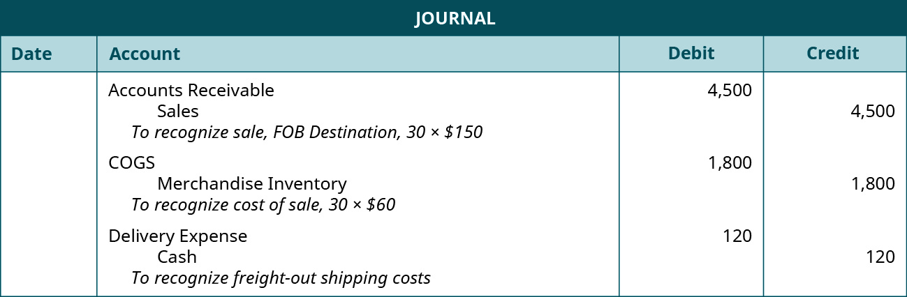 """A journal entry shows a debit to Accounts Receivable for $4,500 and credit to Sales for $4,500 with the note """"to recognize sale, F O B Destination, 30 times $150,"""" followed by a debit to Cost of Goods Sold for $1,800 and credit to Merchandise Inventory for $1,800 with the note """"to recognize cost of sale, 30 times $60,"""" followed by a debit to Delivery Expense for $120 and credit to Cash for $120 with the note """"to recognize freight-out shipping costs."""""""