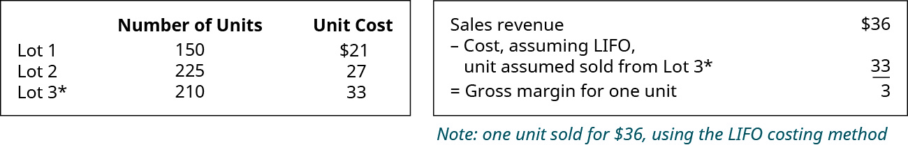 Chart showing: Lot 1 150 units for $21, Lot 2 225 units for $27, Lot 3 210 units for $33. Chart showing Sales Revenue of $36 minus Cost, assuming LIFO, unit assumed sold from Lot 3 $33 equals Gross margin for one unit $3.