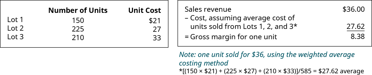 Chart showing: Lot 1 150 units for $21, Lot 2 225 units for $27, Lot 3 210 units for $33. Chart showing Sales Revenue of $36 minus Cost, assuming average cost of units sold from Lots 1, 2, and 3, $27.62* equals Gross margin for one unit $8.38. *(150 times $21) plus (225 times $27) plus (210 times $33) divided by 585 equals 27.62 average.