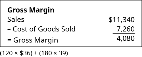 Chart showing Gross Margin calculation: Sales of $11,340 minus Cost of Goods Sold 7,260 equals Gross Margin 4,080.