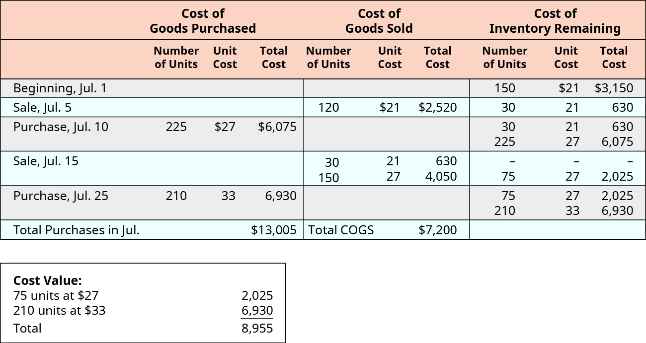 Financial data shows the cost of goods purchased, cost of goods sold, and cost of inventory remaining for July.