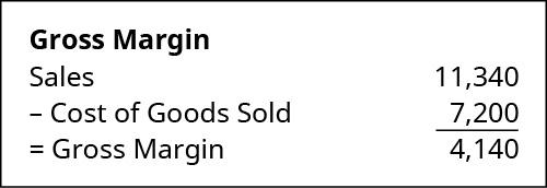 Gross Margin calculation: Sales of $11,340 minus Cost of Goods Sold 7,200 equals Gross Margin of 4,140.