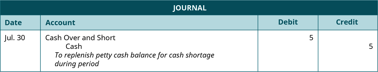 """Journal entry dated July 30 debiting Cash Over and Short and crediting Cash for 5 each. Explanation: """"To replenish petty cash balance for cash shortage during period."""""""
