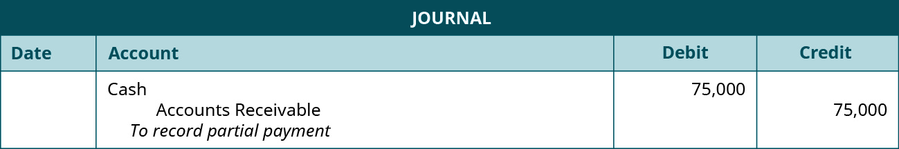 "Journal entry: Debit Cash 75,000, credit Accounts Receivable 75,000. Explanation: ""To record partial payment."""