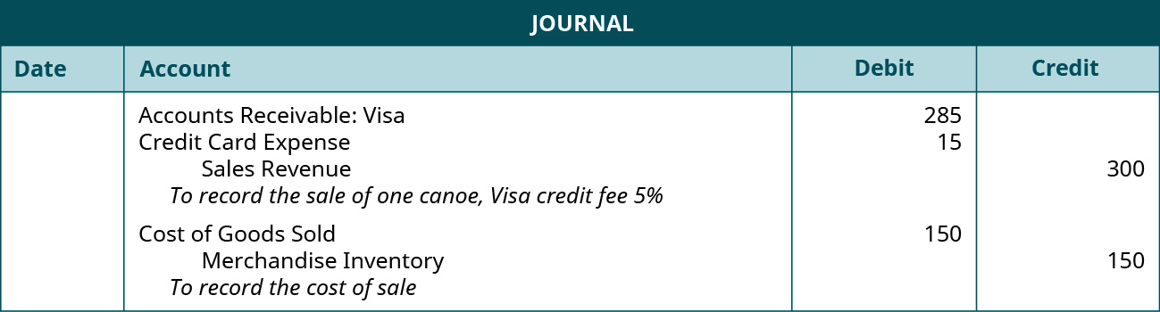 """Journal entry: Debit Accounts Receivable: VISA 285, debit Credit Card Expense 15, credit Sales Revenue 300. Explanation: """"To record the sale of one canoe, VISA credit fee 5 percent."""" Debit Cost of Goods Sold 150, credit Merchandise Inventory 150. Explanation: """"To record the cost of sale."""""""