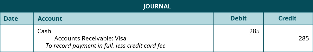 """Journal entry: Debit Cash 285, credit Accounts Receivable: VISA 285. Explanation: """"To record payment in full, less credit card fee."""""""