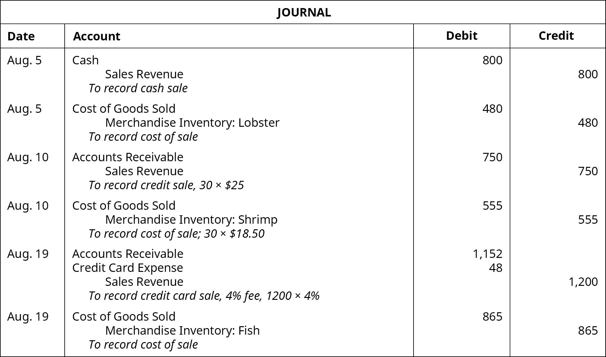 Journal entries: August 5 debit Cash 800, credit Sales Revenue 800.