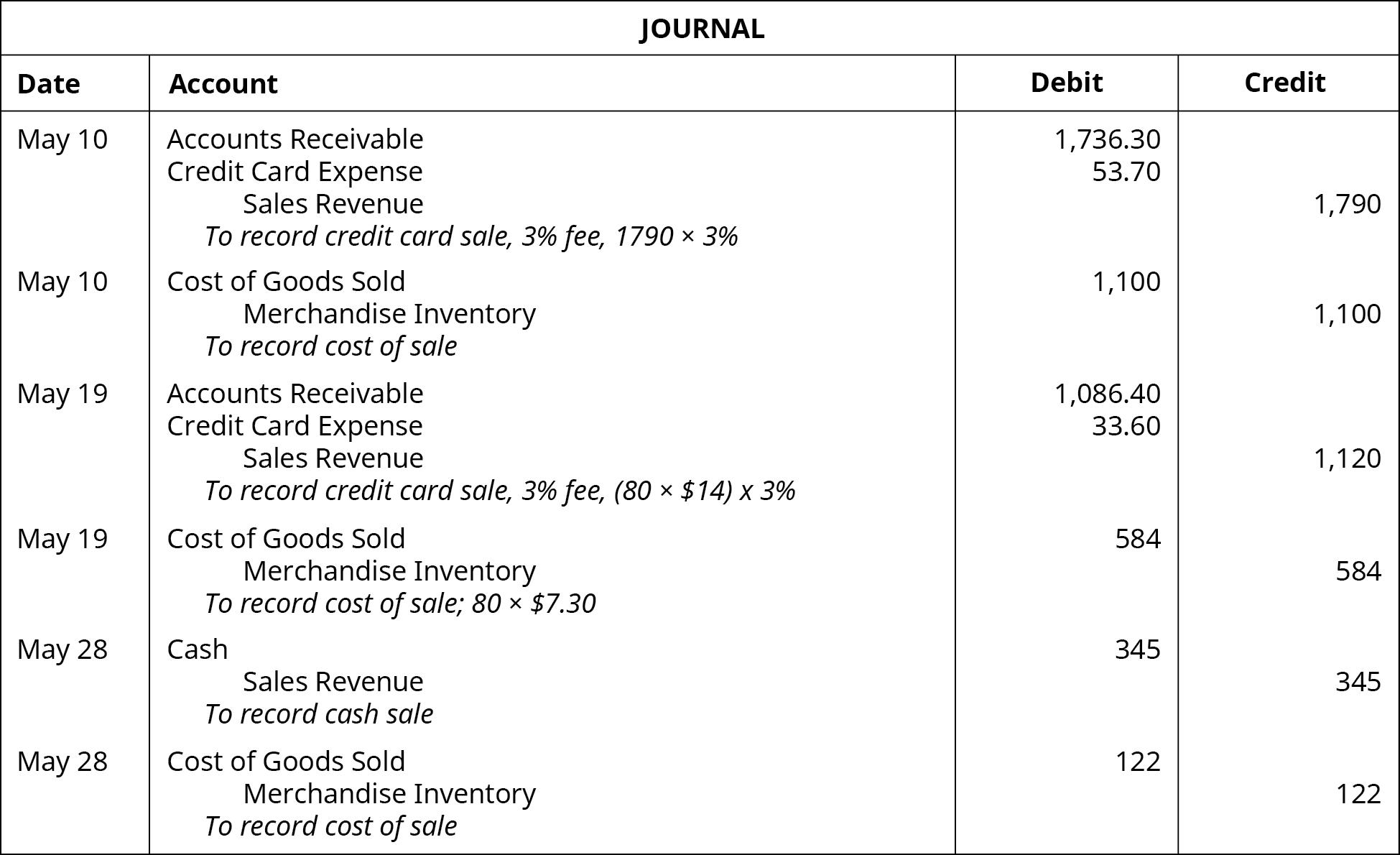 Journal entries: May 10: debit Accounts Receivable 1,736.30, debit Credit Card Expense 53.70, credit Sales Revenue 1790.