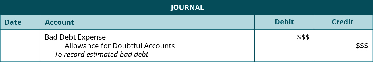 """Journal entry: Debit Bad Debt Expense $$$, Credit Allowance for Doubtful Accounts $$$. Explanation: """"To record estimated bad debt."""""""