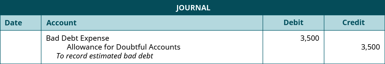"""Journal entry: Debit Bad Debt Expense 3,500, credit Allowance for Doubtful Accounts 3,500. Explanation: """"To record estimated bad debt."""""""