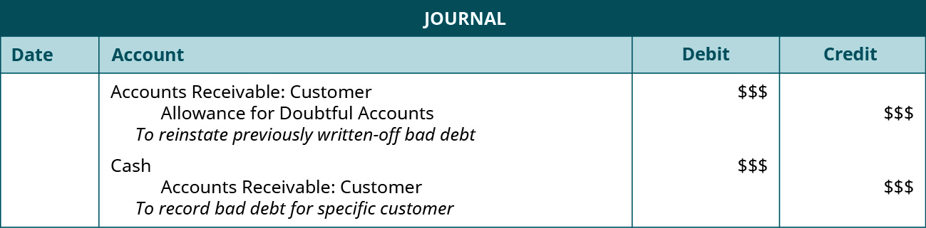 """Journal entries: Debit Accounts Receivable: Customer $$$, credit Allowance for Doubtful Accounts $$$. Explanation: """"To reinstate previously written-off bad debit."""" Debit Cash $$$, credit Accounts Receivable: Customer $$$. Explanation: """"To record bad debt for specific customer."""""""