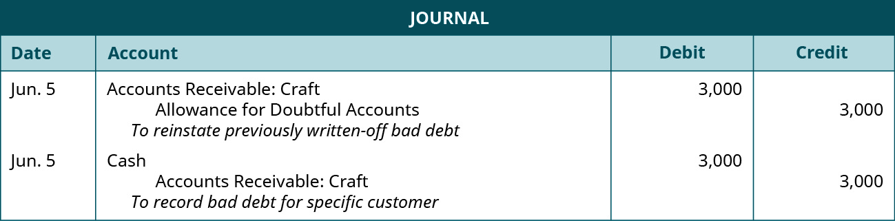 """Journal entries: June 5 Debit Accounts Receivable: Craft 3,000, credit Allowance for Doubtful Accounts 3,000. Explanation: """"To reinstate previously written-off bad debit."""" June 5 Debit Cash 3,000, credit Accounts Receivable: Craft 3,000. Explanation: """"To record bad debt for specific customer."""""""