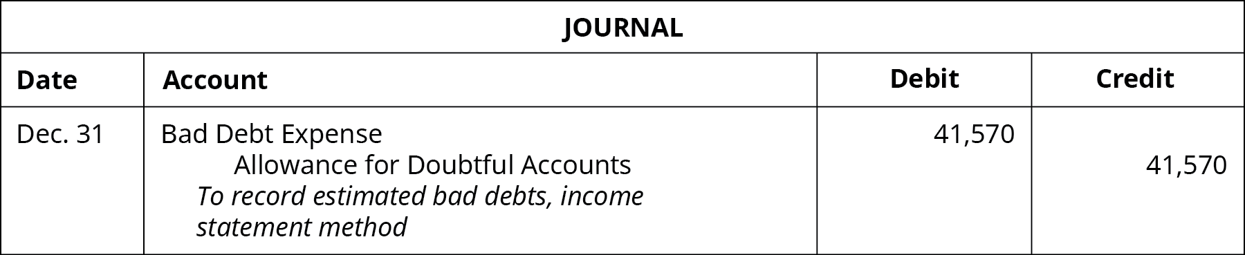 """Journal entry: December 31 Debit Bad Debt Expense 41,570, credit Allowance for Doubtful Accounts 41,570. Explanation: """"To record estimated bad debts, income statement method."""""""