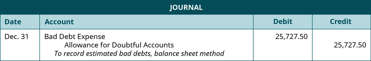 "Journal entry: December 31 Debit Bad Debt Expense 25,727.50, credit Allowance for Doubtful Accounts 25,727.50. Explanation: ""To record estimated bad debts, balance sheet method."""