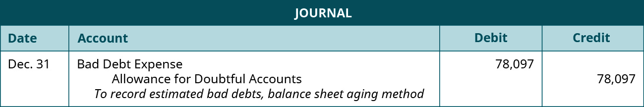 """Journal entry: December 31 Debit Bad Debt Expense 78,097, credit Allowance for Doubtful Accounts 78,097. Explanation: """"To record estimated bad debts, balance sheet aging method."""""""