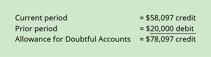 Current period 58,097 credit plus Prior period $20,000 debit equals Allowance for Doubtful Accounts $78,097 credit.