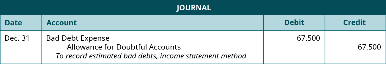 "Journal entry: December 31 debit Bad Debt Expense 67,500, credit Allowance for Doubtful Accounts 67,500. Explanation: ""To record estimated bad debts, income statement method."""