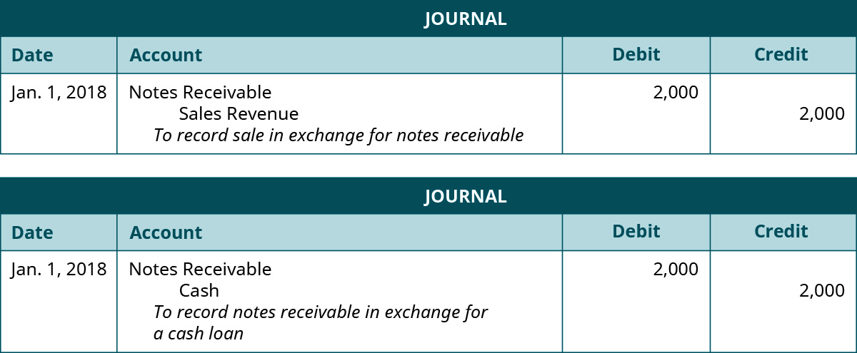 "Journal Entry: January 1, 2018 debit Notes Receivable 2,000, credit Sales Revenue 2,000. Explanation: ""To record sale in exchange for notes receivable."" Journal Entry: January 1, 2018 debit Notes Receivable 2,000, credit Cash 2,000. Explanation: ""To record sale in exchange for a cash loan."""